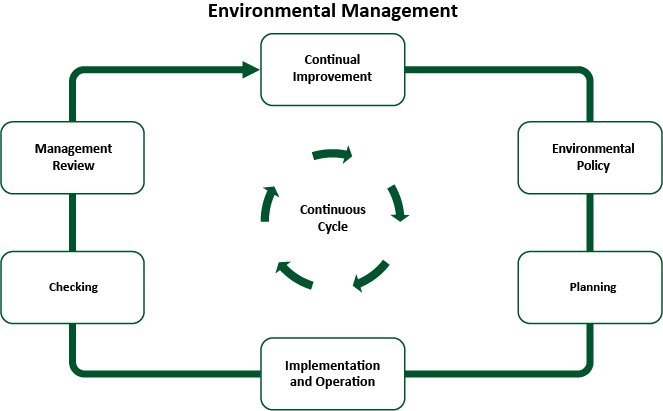 Graphic Environmental Management System