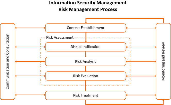 Graphic image of information security risk management process