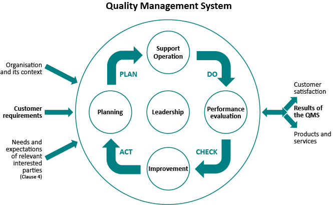 Graphic PDCA Quality Management System
