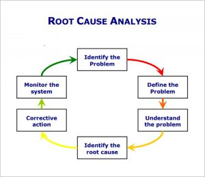 Root cause analysis graphic